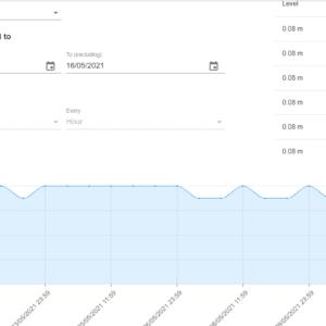 cảm biến đo mực nước online