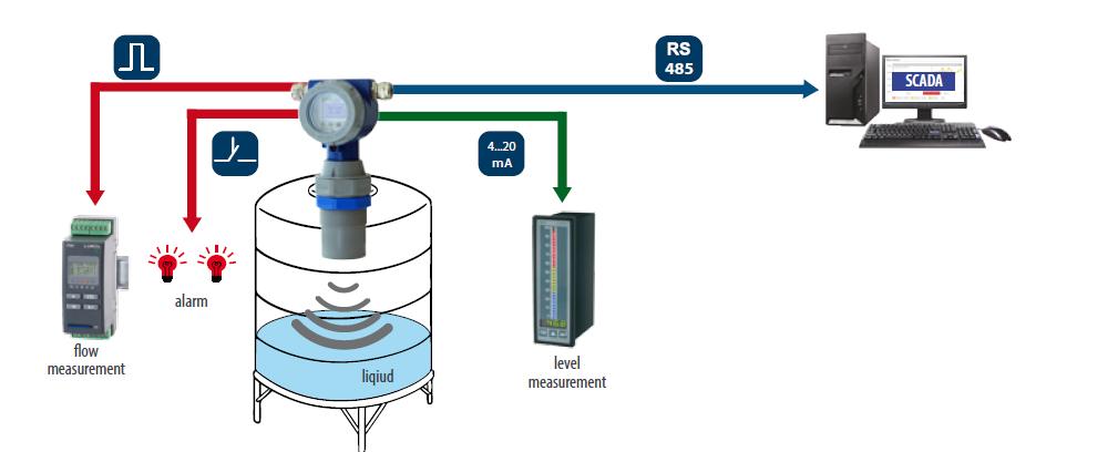 cảm biến siêu âm đo mức nước giá rẻ