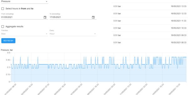 giám sát áp suất đường ống nước online