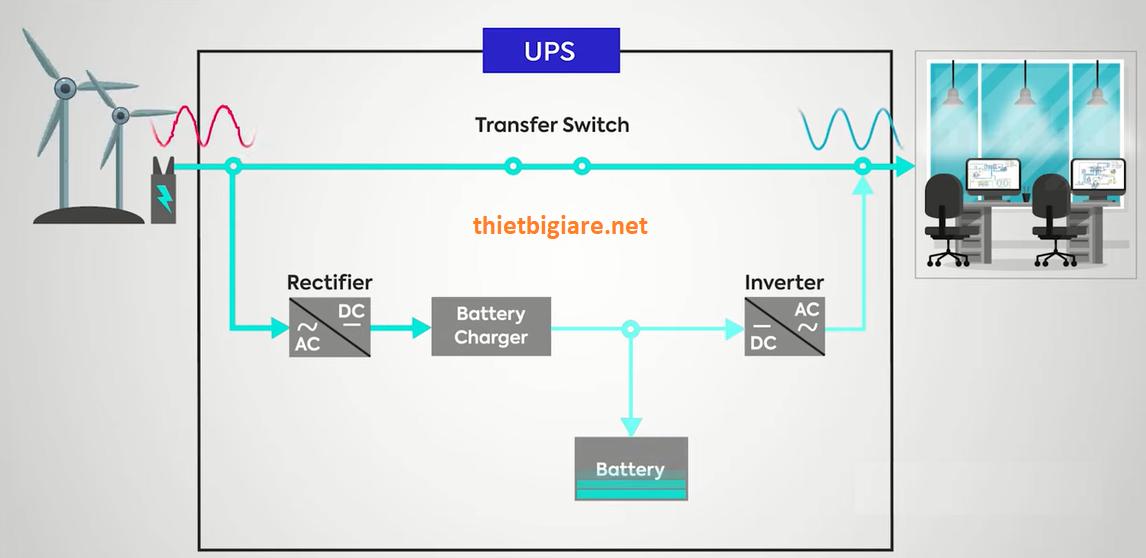 nguyên lý hoạt động của line-interactive ups