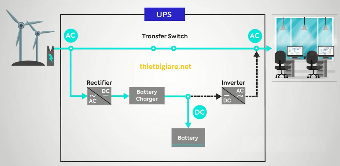 nguyên lý hoạt động của offline ups