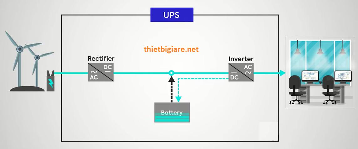 nguyên lý hoạt động của ups online double conversion